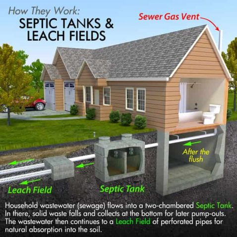 how septic tanks and leach fields work
